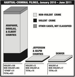 Prosecutors in the 18th Judicial District filed 623 habitual-criminal cases in an 18-month period; more than half of the total targeted repeat offenders facing escape (130), drug (123) or theft (107) charges.
