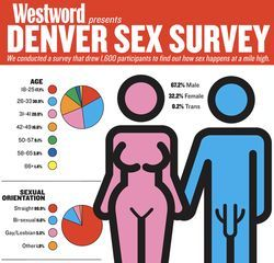 See the full version of our sex survey graphic!